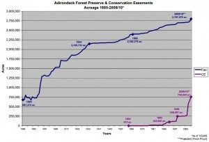 Forest Preserve - Conservation Easement Table