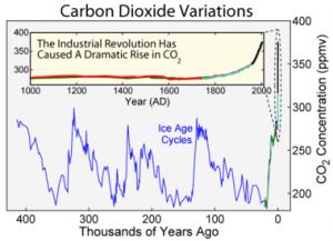 380px-Carbon_Dioxide_400kyr