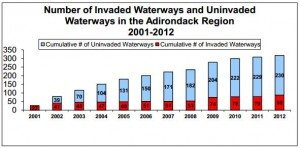 Invasives in Adirondack Waterways