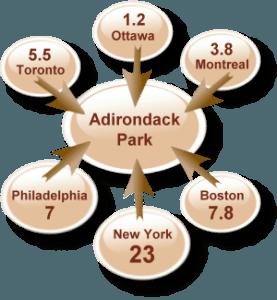 Adirodnack Tourism Markets