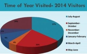 2014 Adirondack Tourism Survey