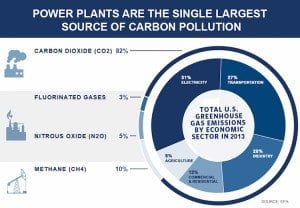 carbon pollution from power plants chart courtesy EPA
