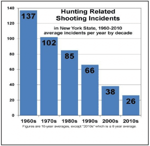 nys hunting accident history