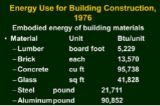 energy use for building construction 1976