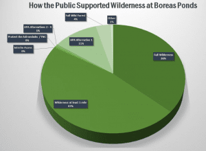 boreas chart