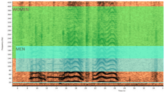 frequency range of human voices