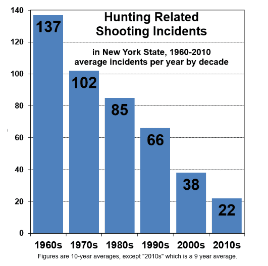 hunting related shooting incidents