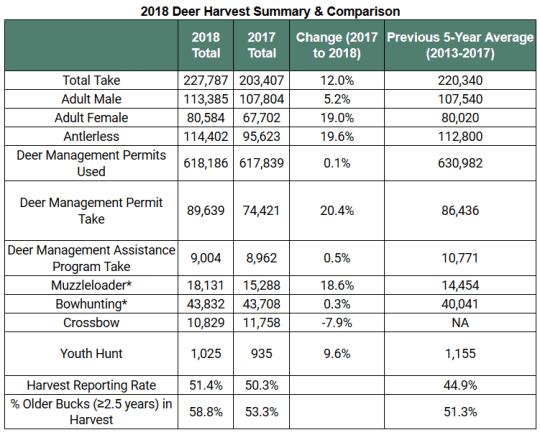 2018 deer harvest summary