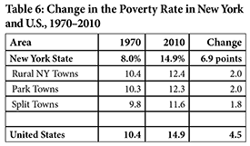 Change in Poverty Rates in the Adirondacks