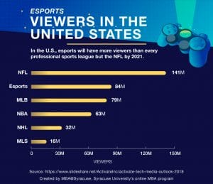 esports viewing demographics