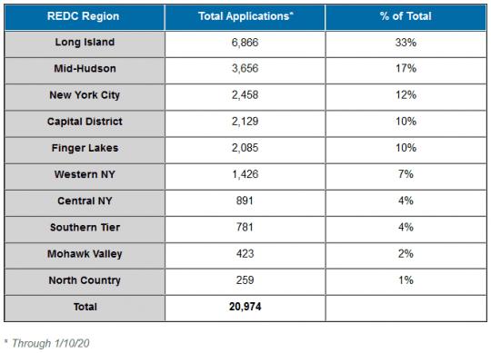 breakdown of rebate applications by region
