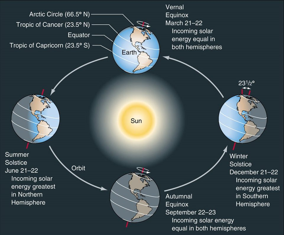 Relative Positions of the Earth and Sun Photo Credit: socratic.org (reuse permitted under Creative Commons license)