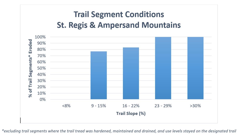 trail segment conditions